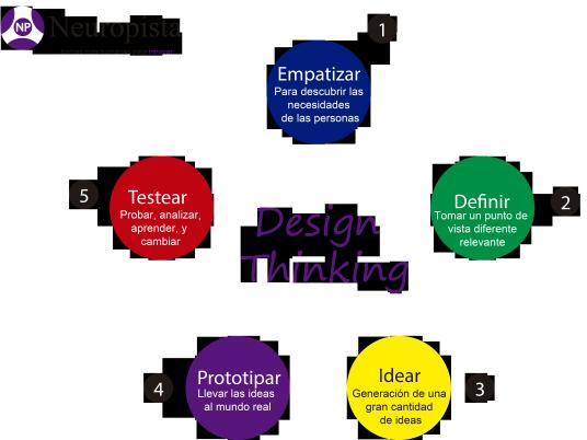 design_thinking_5pasos_joinnus