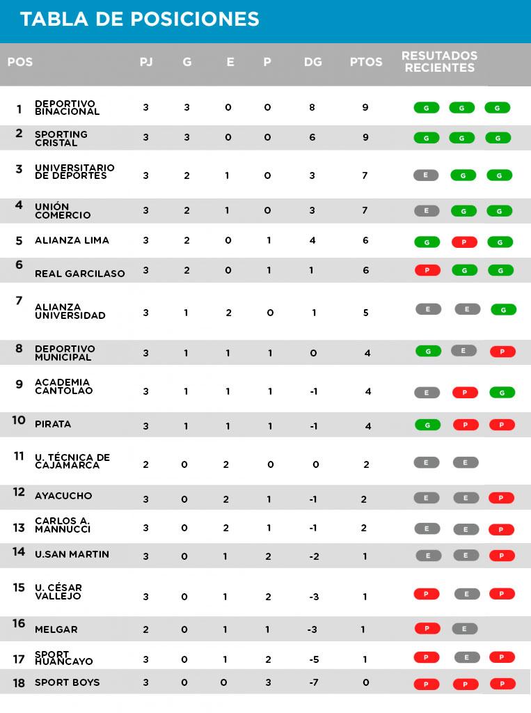Liga 1 Movistar  Así es como va la tabla de posiciones - Blog Joinnus 4d24b7bebec70
